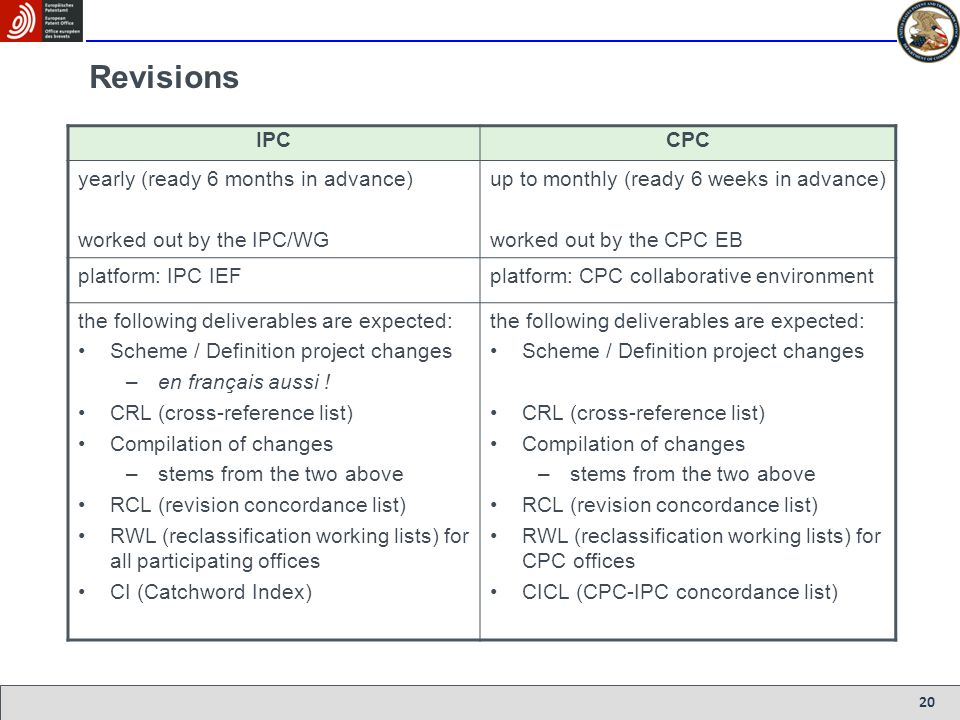 Revisions IPC CPC yearly (ready 6 months in advance)