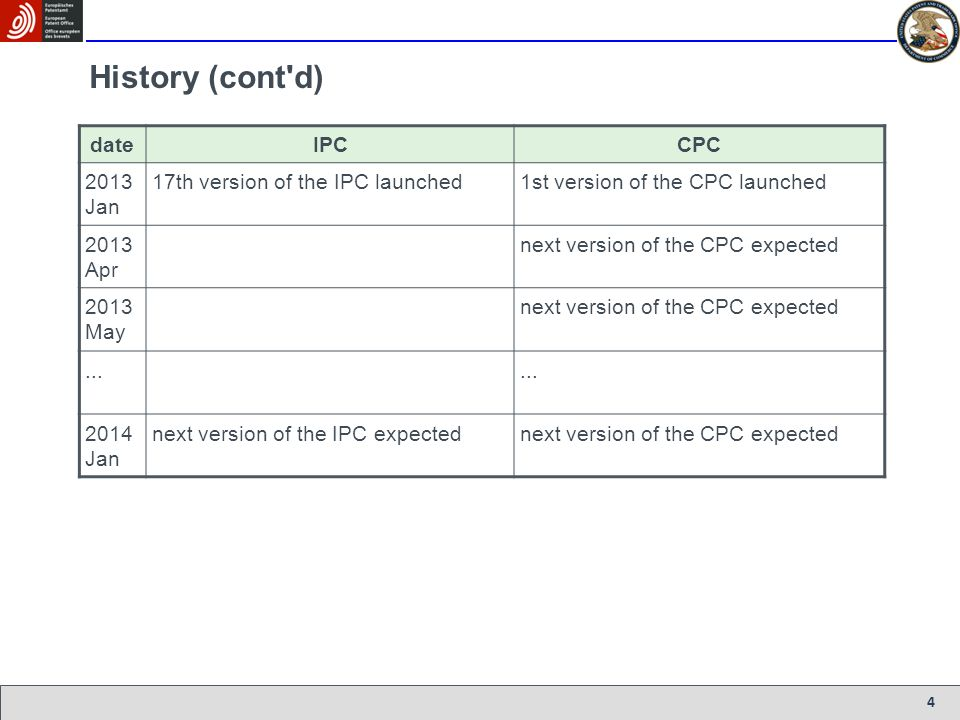 History (cont d) date IPC CPC 2013 Jan