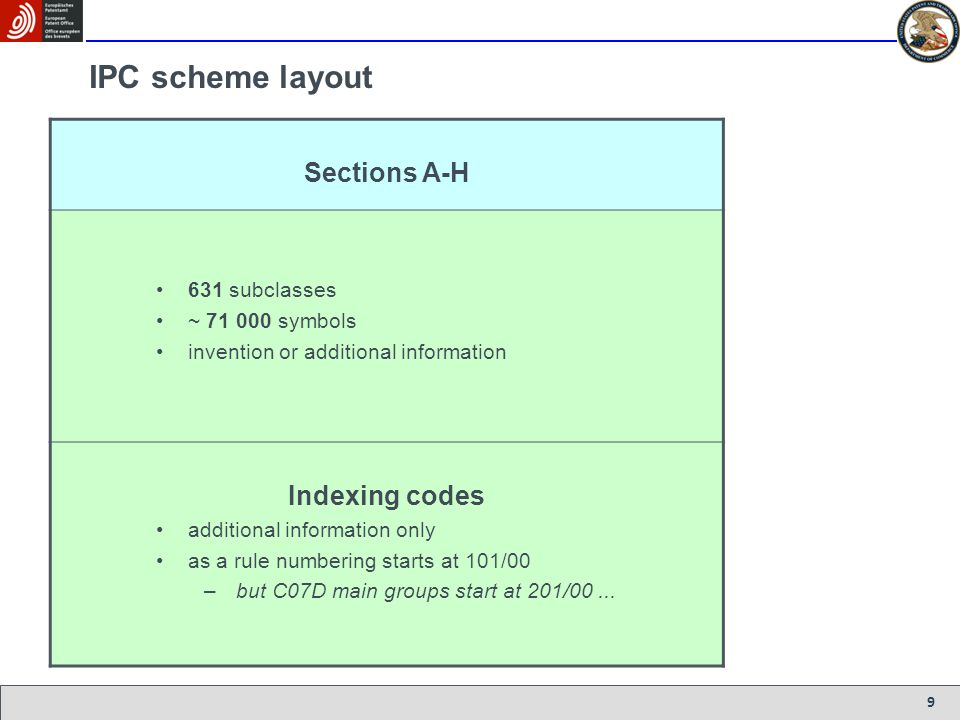 IPC scheme layout Sections A-H Indexing codes 631 subclasses