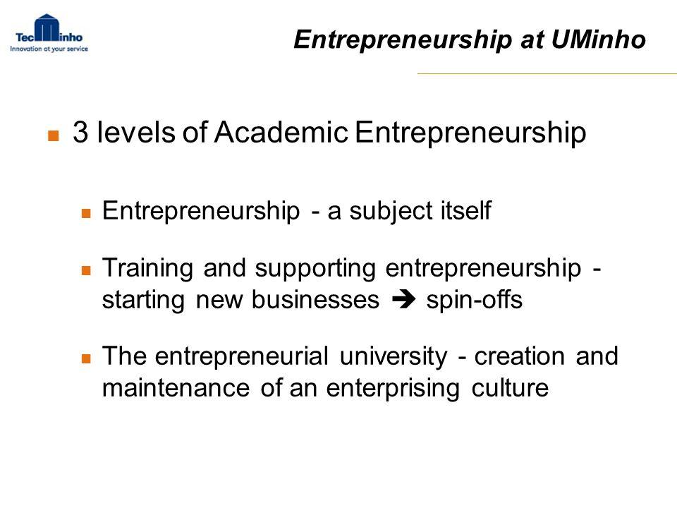 3 levels of Academic Entrepreneurship