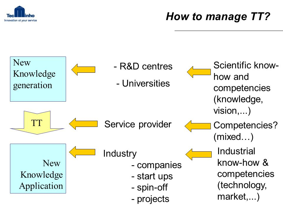 How to manage TT New. Knowledge. generation. Application. TT. - R&D centres. - Universities.
