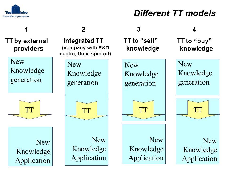TT by external providers