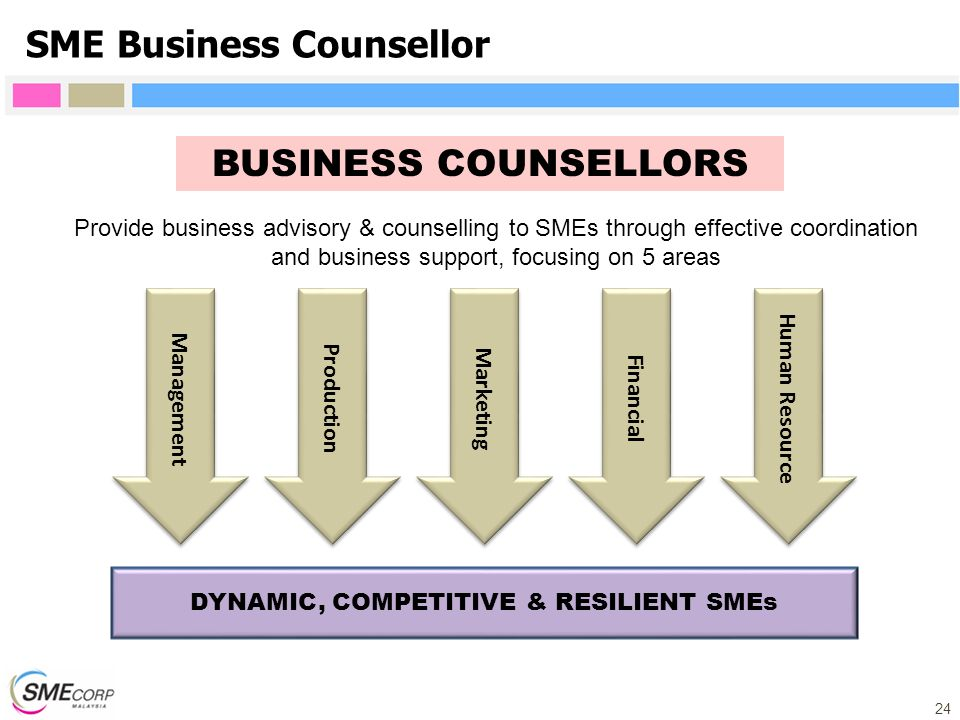 DYNAMIC, COMPETITIVE & RESILIENT SMEs