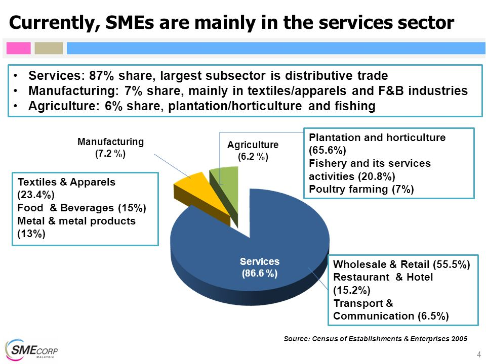 Currently, SMEs are mainly in the services sector