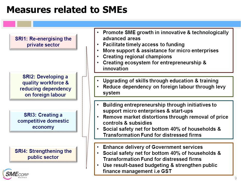 Measures related to SMEs