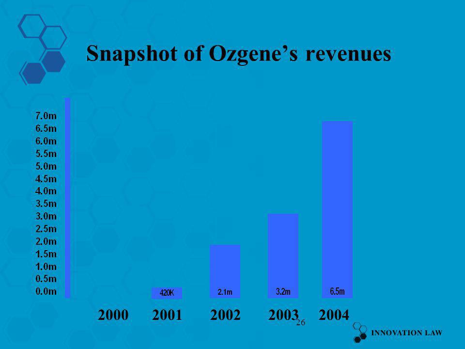 Snapshot of Ozgene's revenues