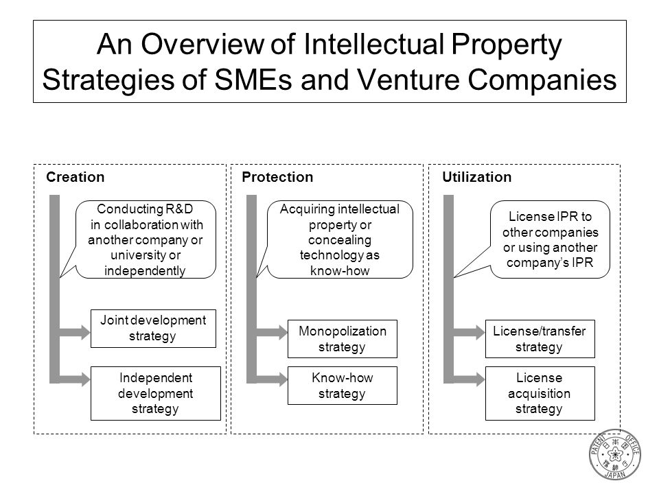 An Overview of Intellectual Property Strategies of SMEs and Venture Companies