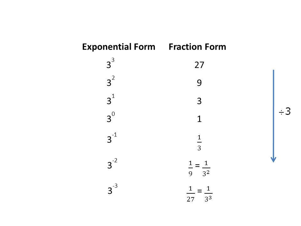 Exponential Form Fraction Form