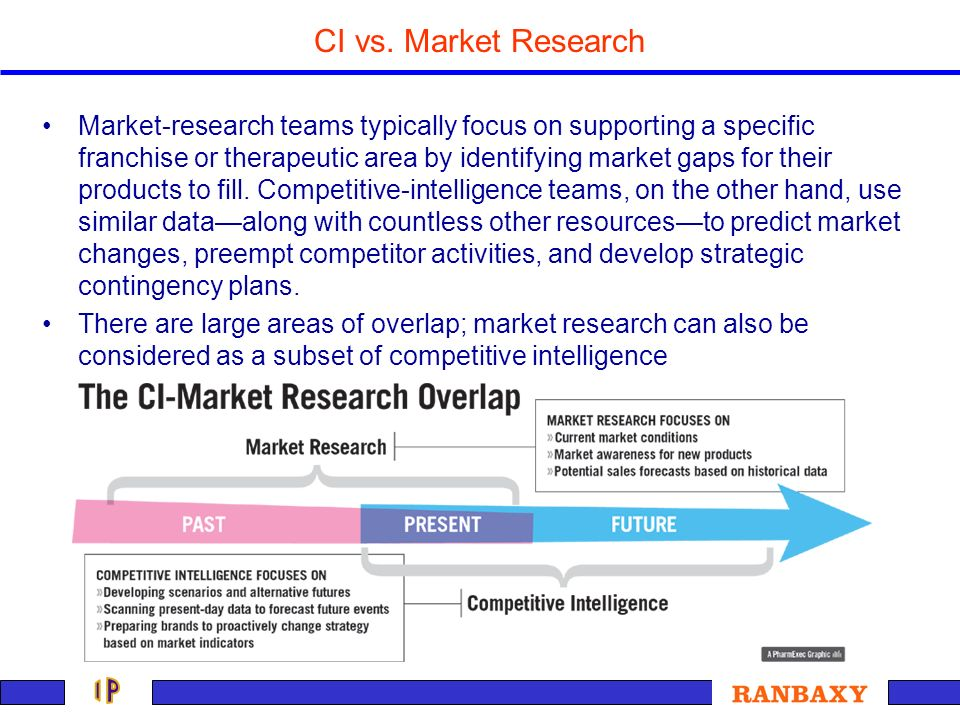 competitive intelligence the role of Gathering competitive intelligence gathering market intelligence about your competitors, or competitive intelligence, is an important part of knowing how your own business fits into the market and.