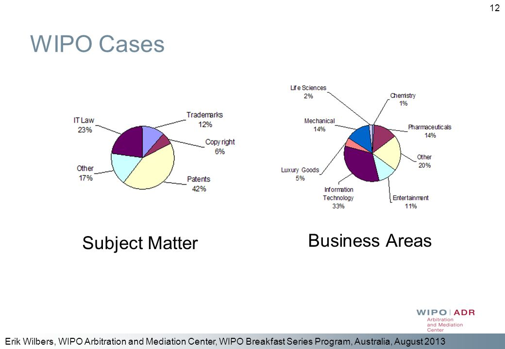 WIPO Cases Subject Matter Business Areas