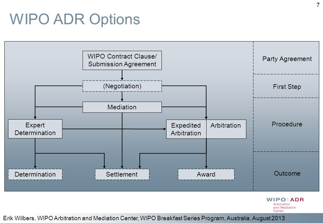 WIPO ADR Options WIPO Contract Clause/ Submission Agreement