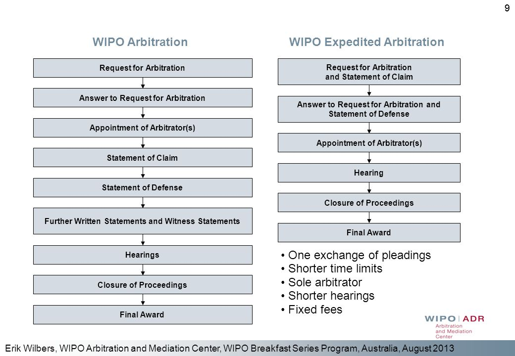 WIPO Arbitration WIPO Expedited Arbitration