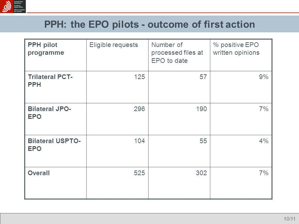 PPH: the EPO pilots - outcome of first action