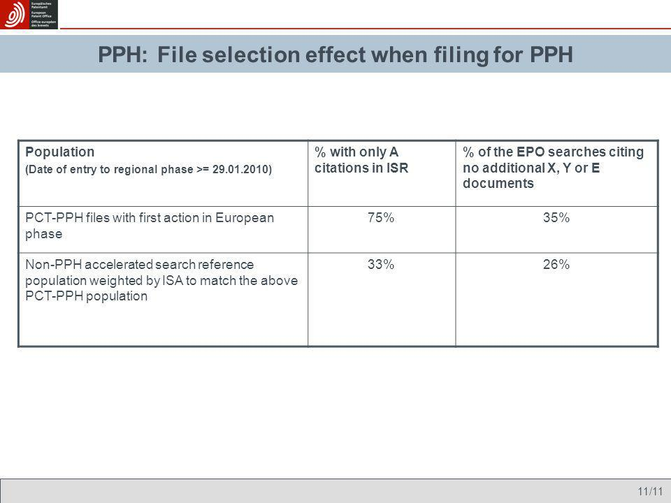 PPH: File selection effect when filing for PPH