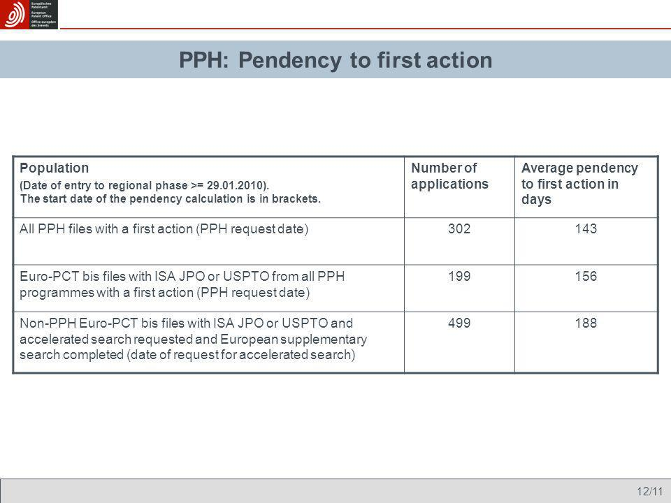 PPH: Pendency to first action