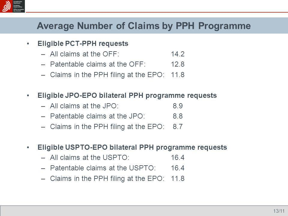 Average Number of Claims by PPH Programme