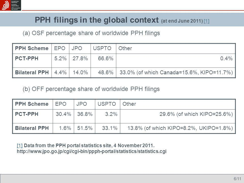 PPH filings in the global context (at end June 2011) [1]