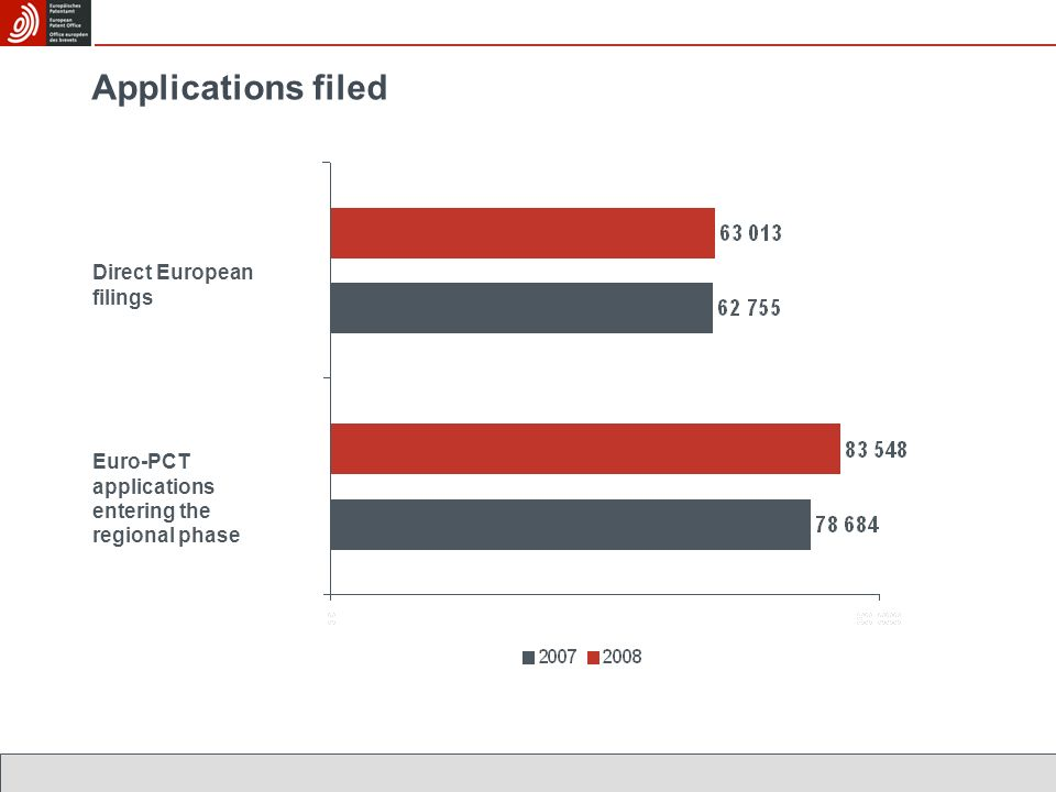 Applications filed Direct European filings