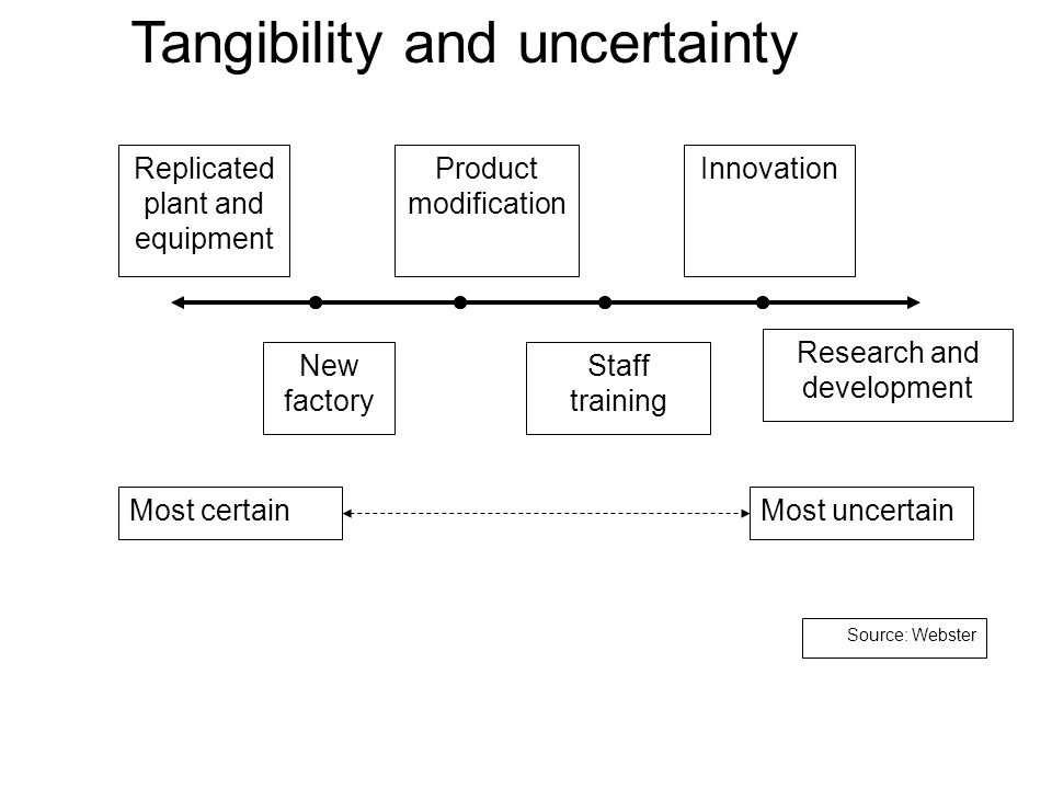 Tangibility and uncertainty