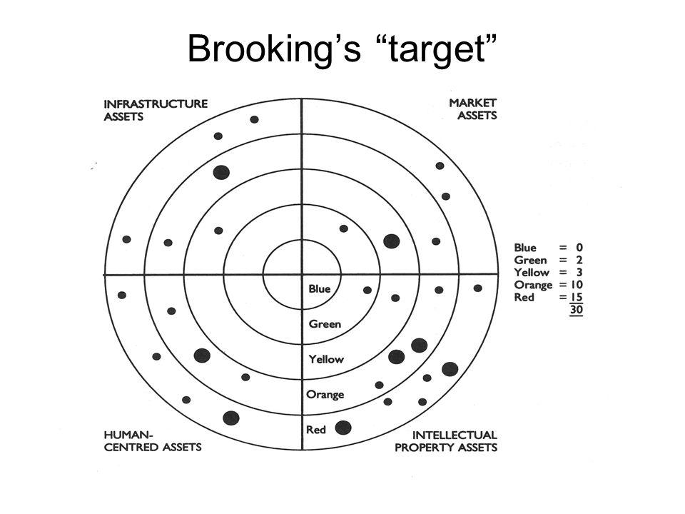 Brooking's target