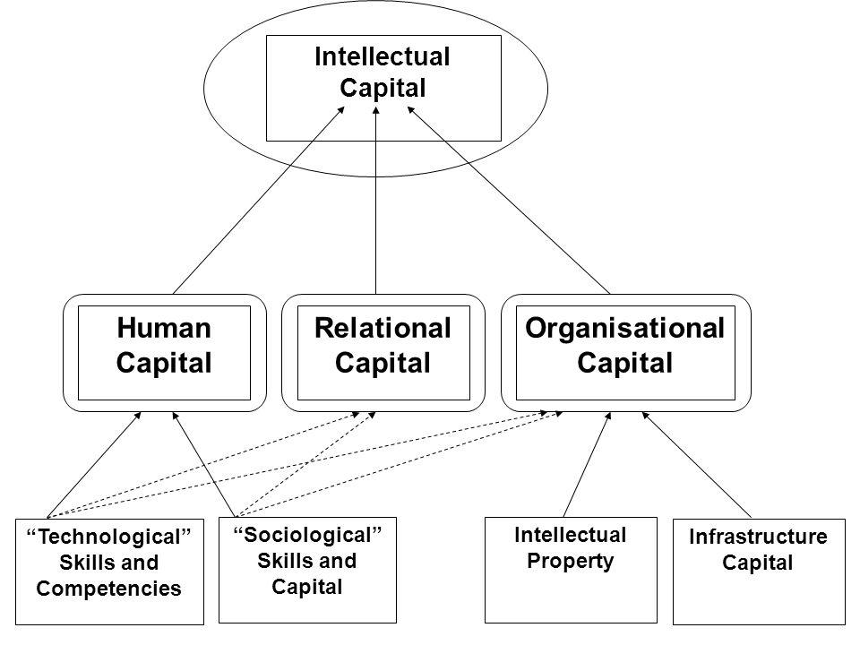 Human Capital Relational Capital Organisational Capital