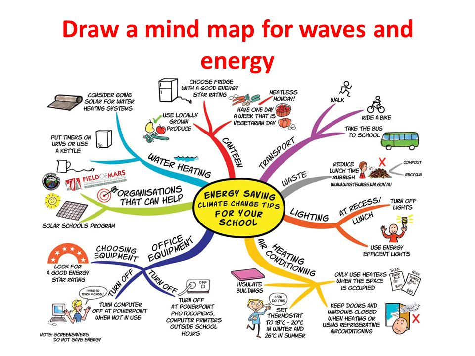 mind mapping software create mind maps onlinehtml autos