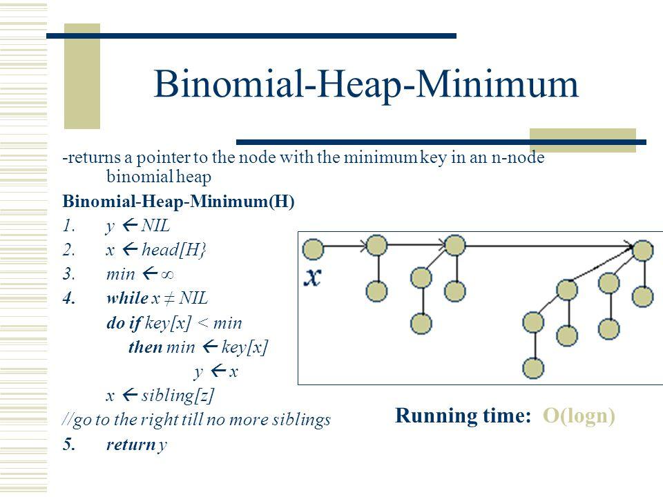 binomial heap Min heap algorithm visualizations.