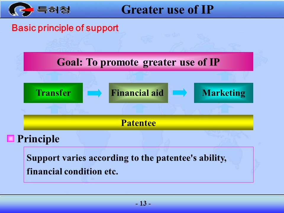 Basic principle of support