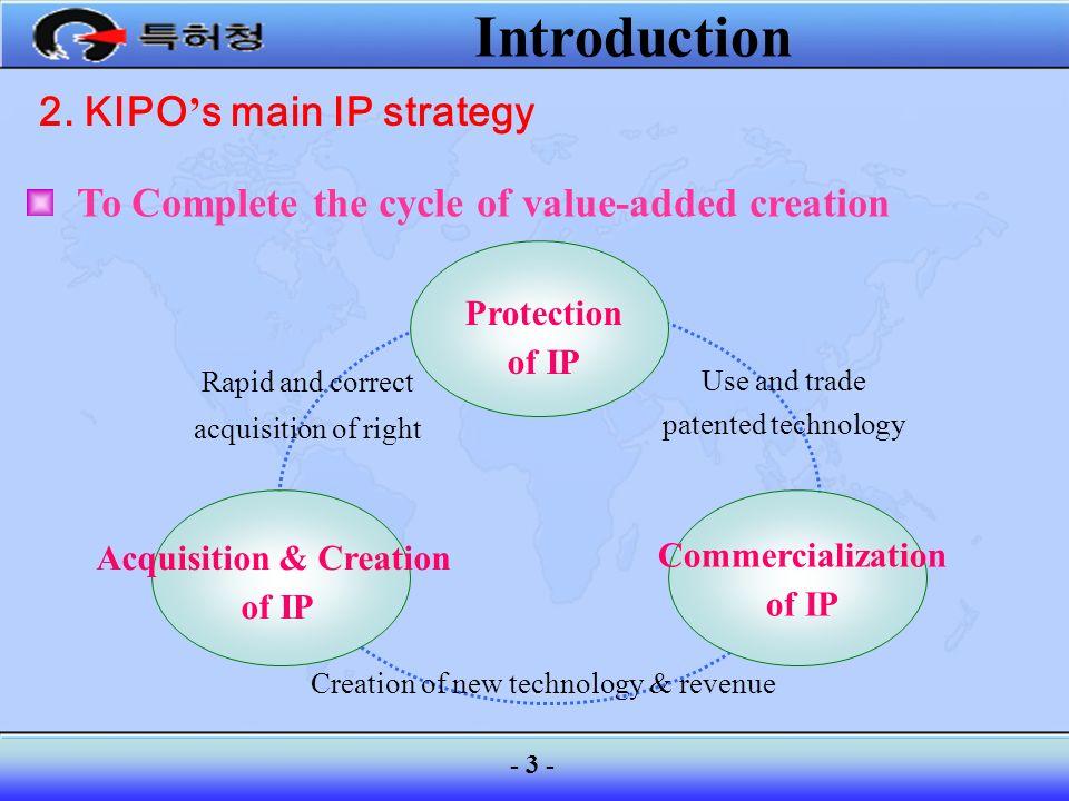 2. KIPO's main IP strategy