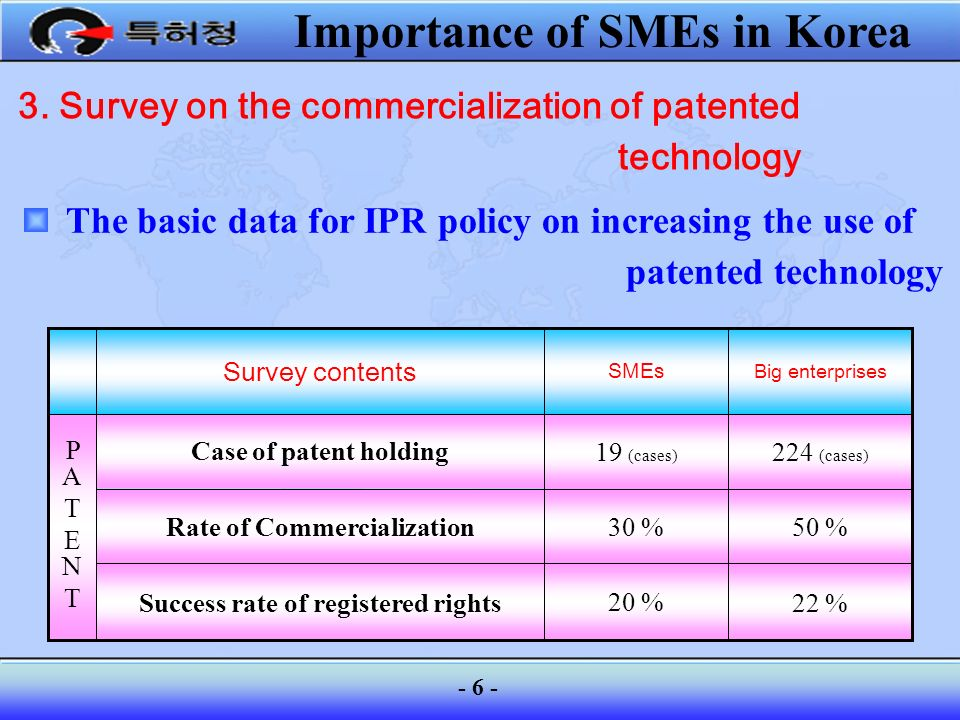 Success rate of registered rights Rate of Commercialization