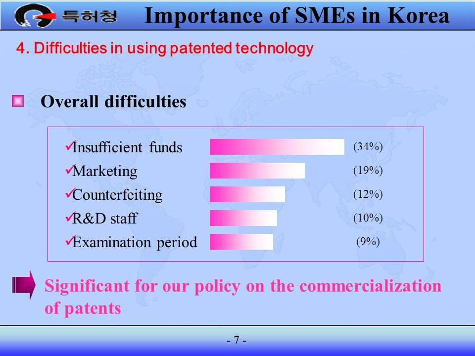 4. Difficulties in using patented technology