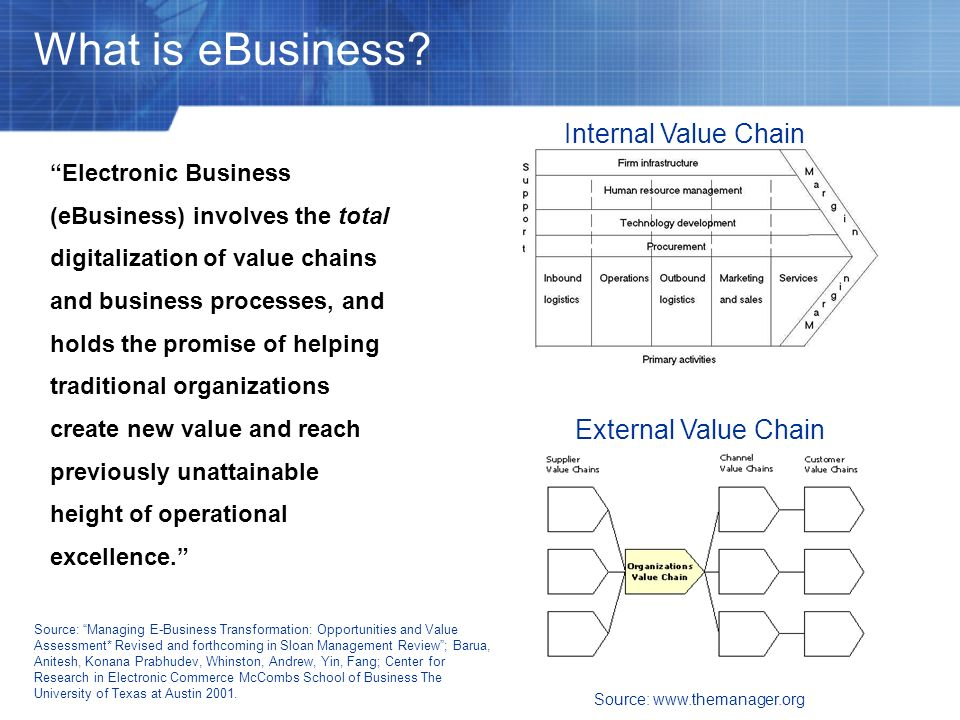 What is eBusiness Internal Value Chain External Value Chain