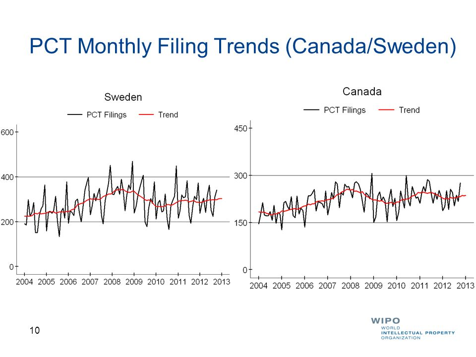 PCT Monthly Filing Trends (Canada/Sweden)
