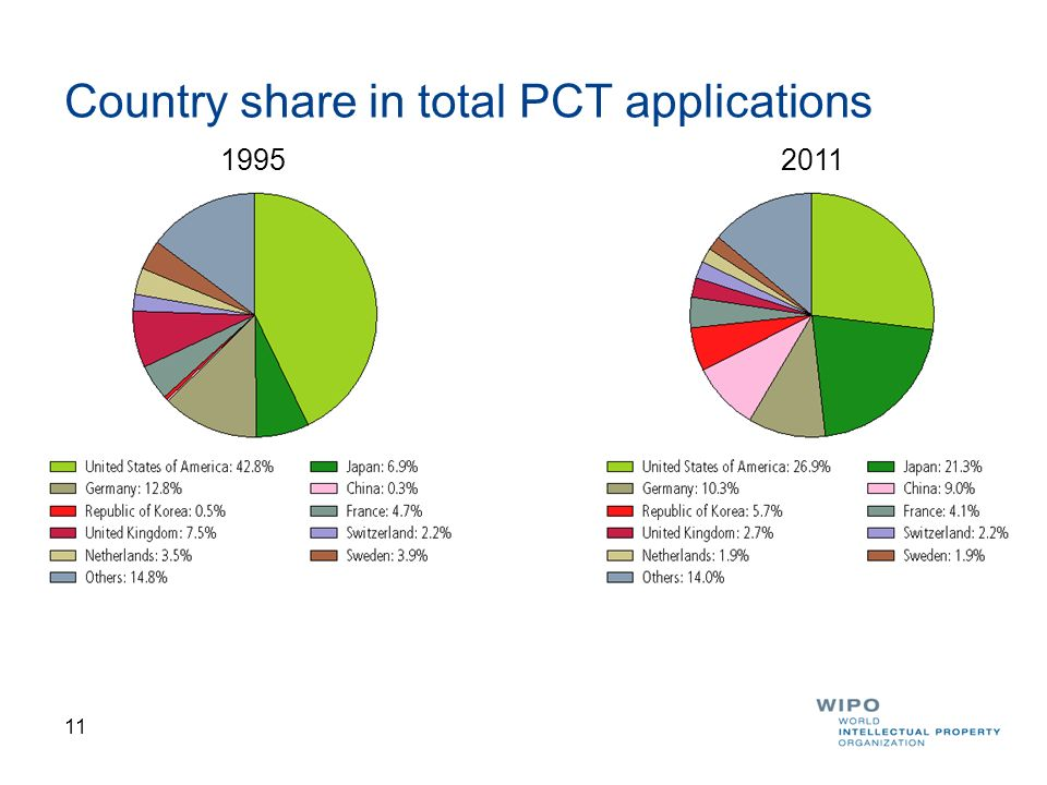 Country share in total PCT applications