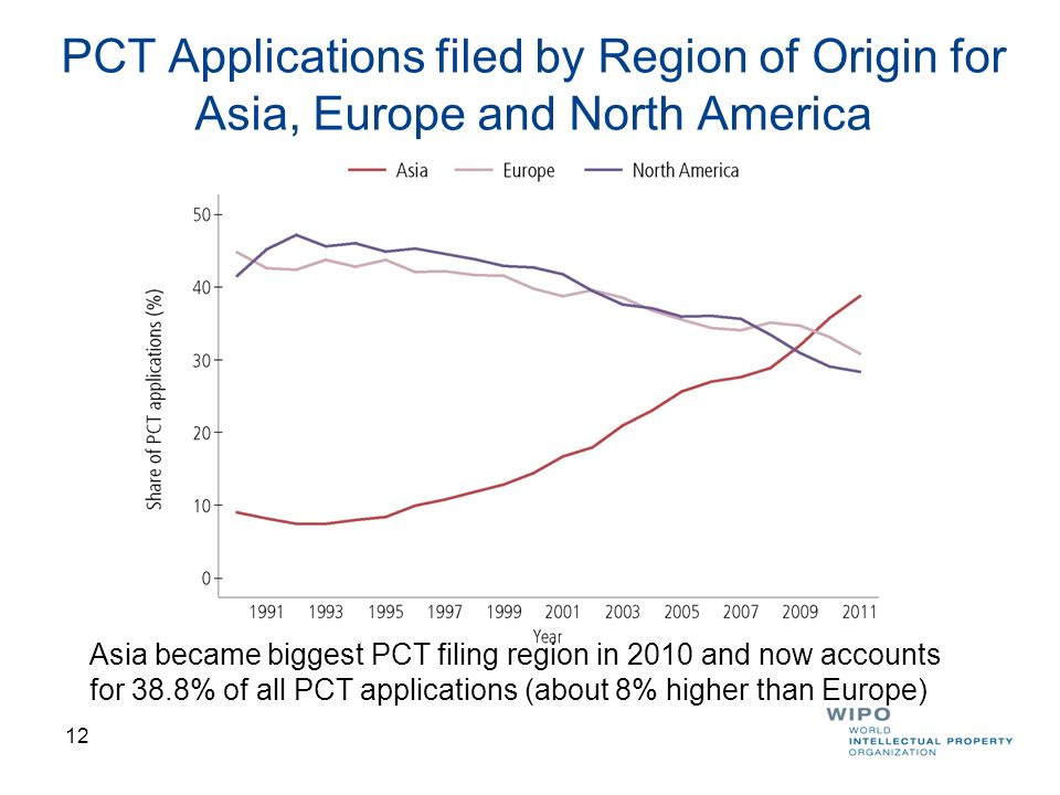 PCT Applications filed by Region of Origin for Asia, Europe and North America