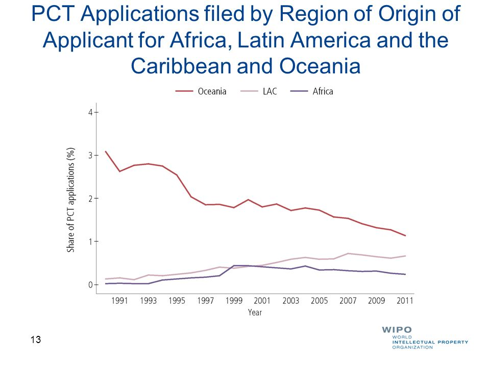 PCT Applications filed by Region of Origin of Applicant for Africa, Latin America and the Caribbean and Oceania