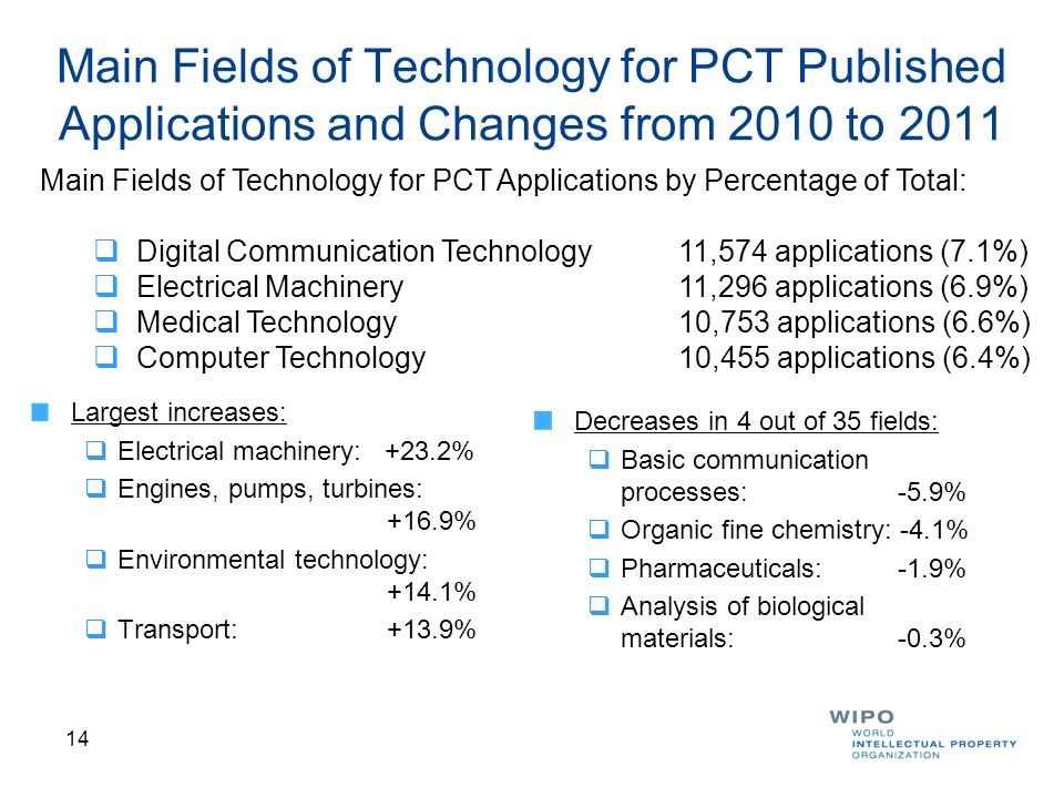 Main Fields of Technology for PCT Published Applications and Changes from 2010 to 2011