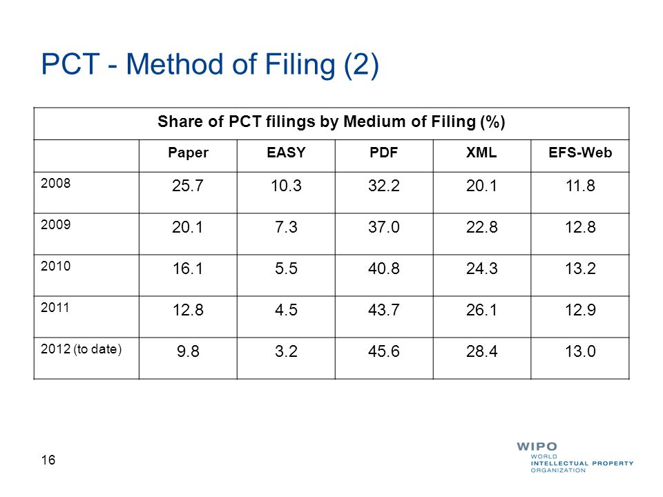 PCT - Method of Filing (2)