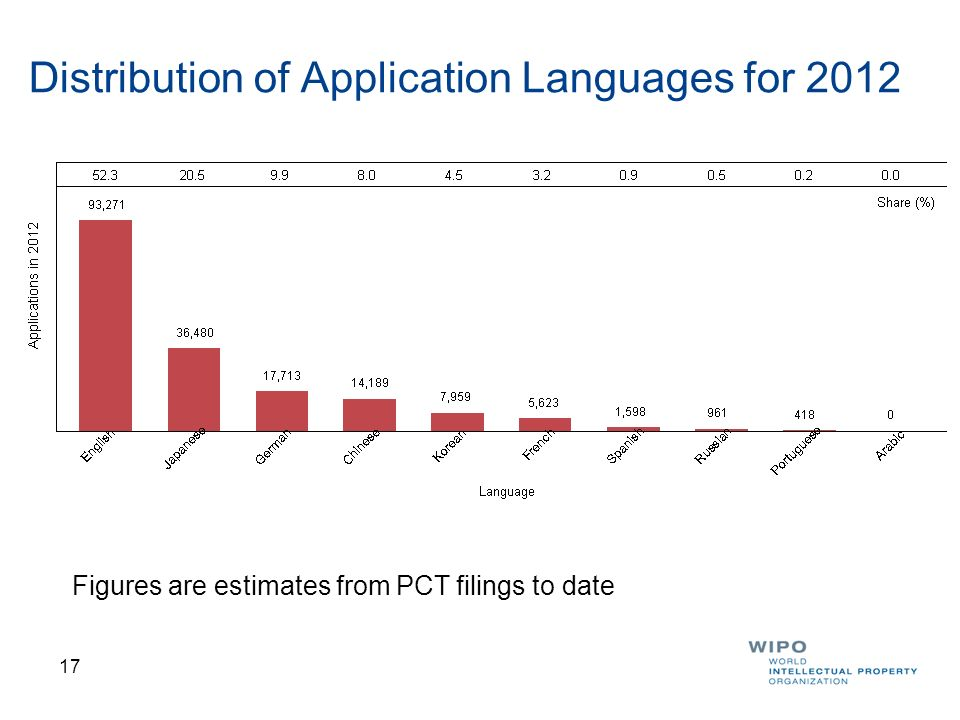 Distribution of Application Languages for 2012