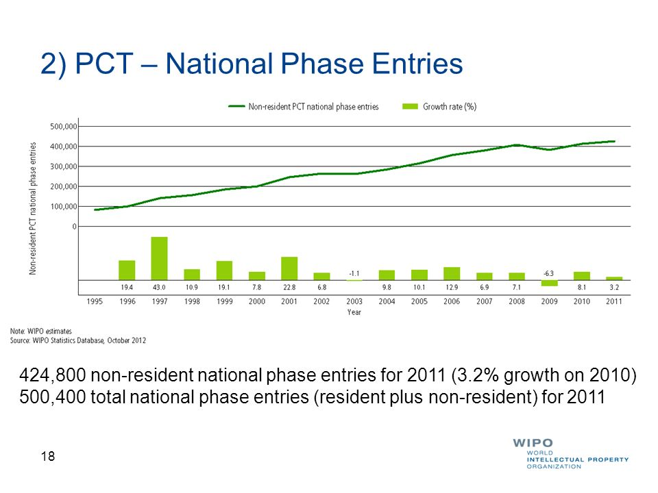 2) PCT – National Phase Entries