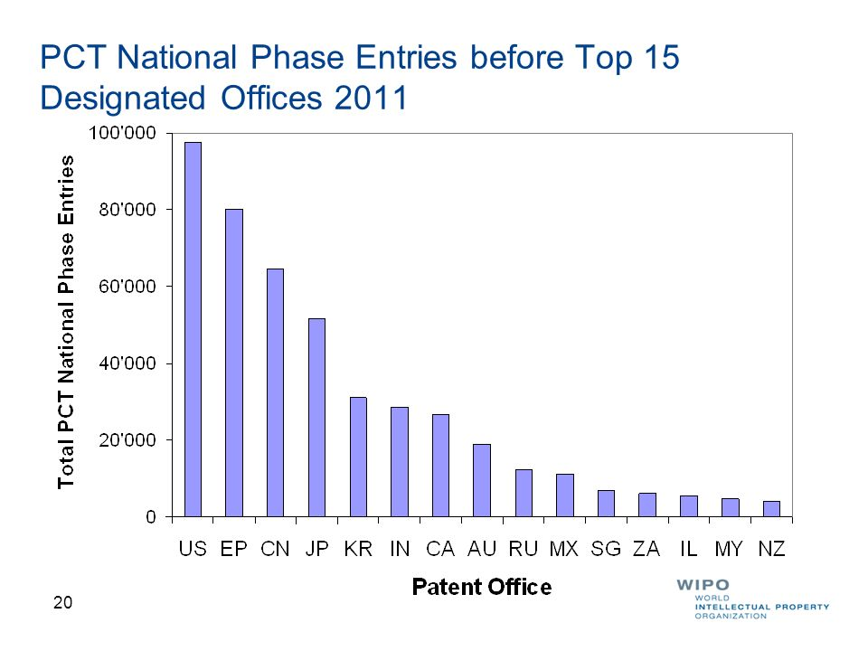 PCT National Phase Entries before Top 15 Designated Offices 2011