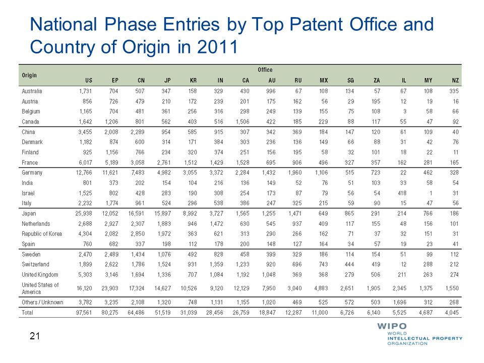 National Phase Entries by Top Patent Office and Country of Origin in 2011