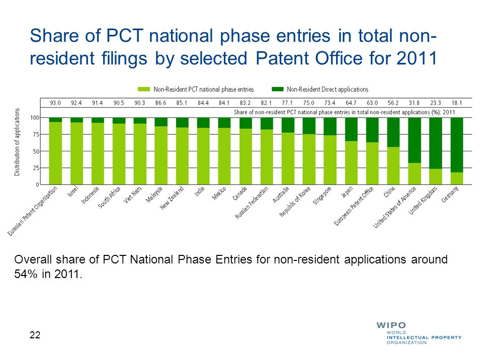 Share of PCT national phase entries in total non-resident filings by selected Patent Office for 2011