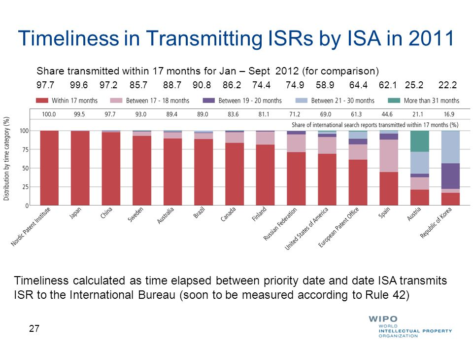 Timeliness in Transmitting ISRs by ISA in 2011