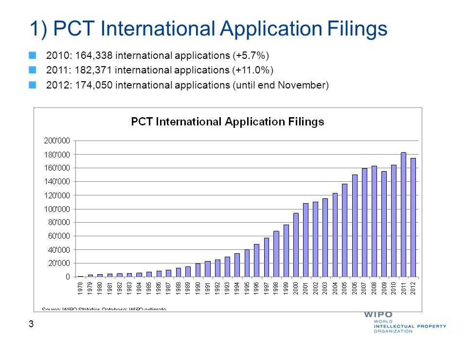1) PCT International Application Filings