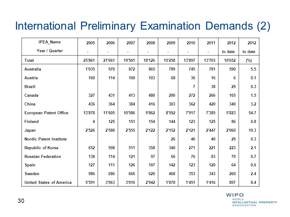 International Preliminary Examination Demands (2)
