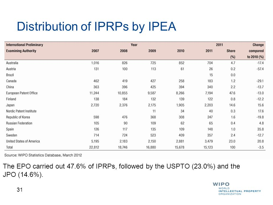 Distribution of IPRPs by IPEA