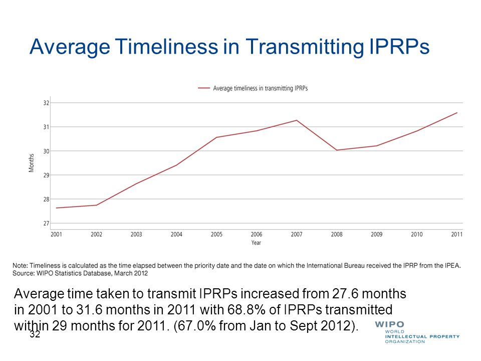 Average Timeliness in Transmitting IPRPs