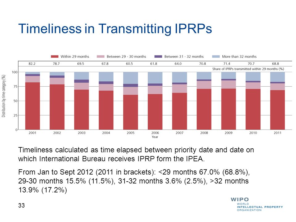 Timeliness in Transmitting IPRPs