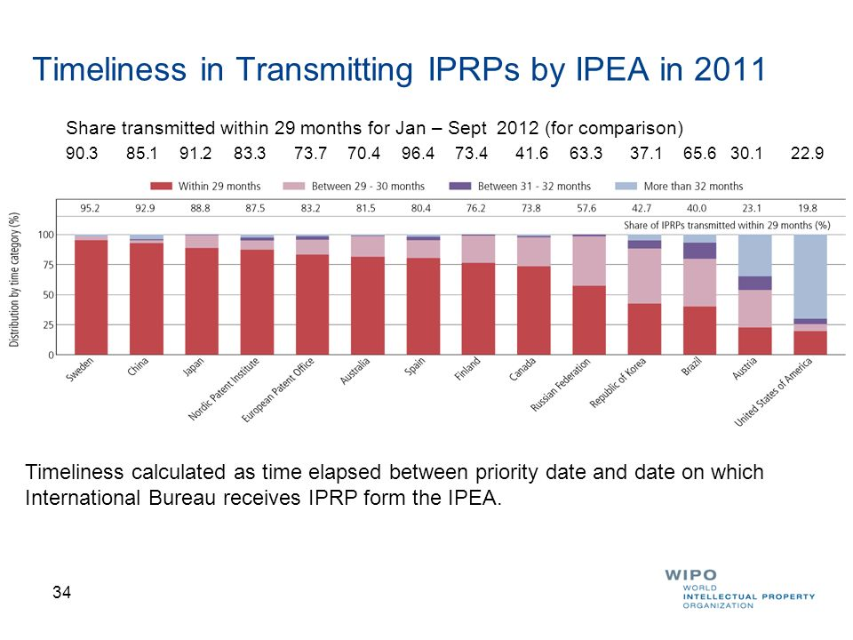Timeliness in Transmitting IPRPs by IPEA in 2011